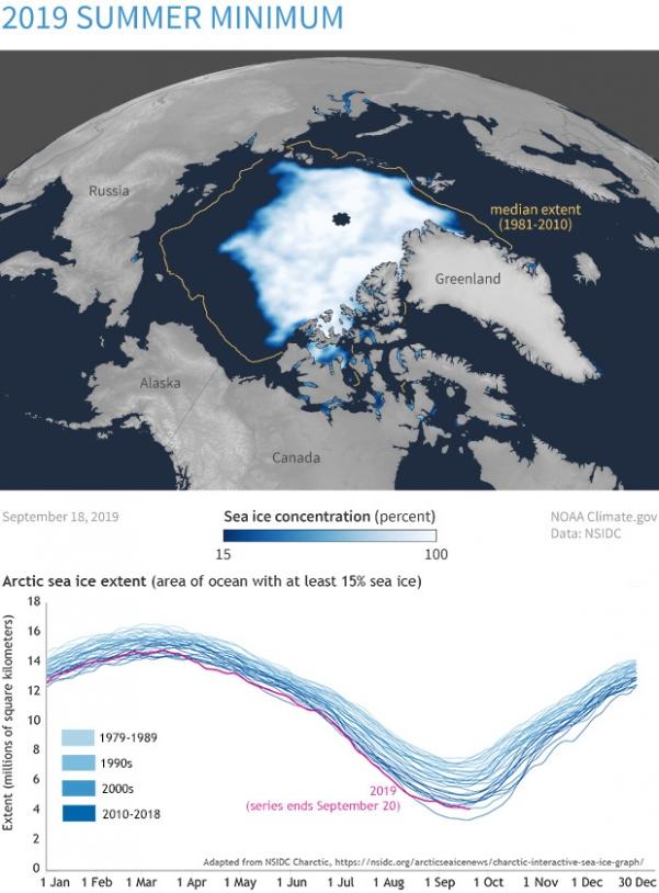 Extension de la banquise arctique en septembre 2019