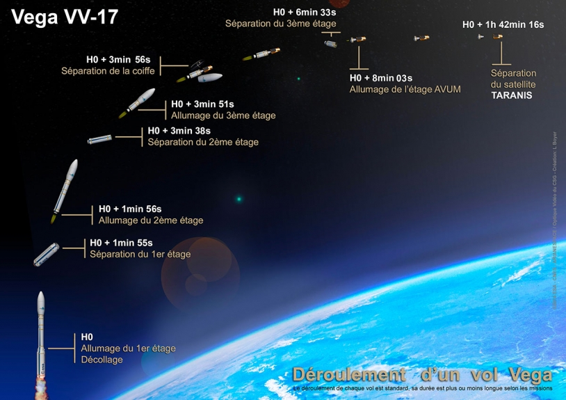Déroulé du vol Vega VV-17