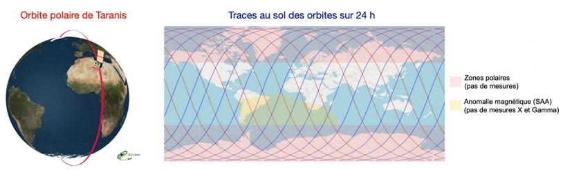 Orbite et traces au sol de Taranis