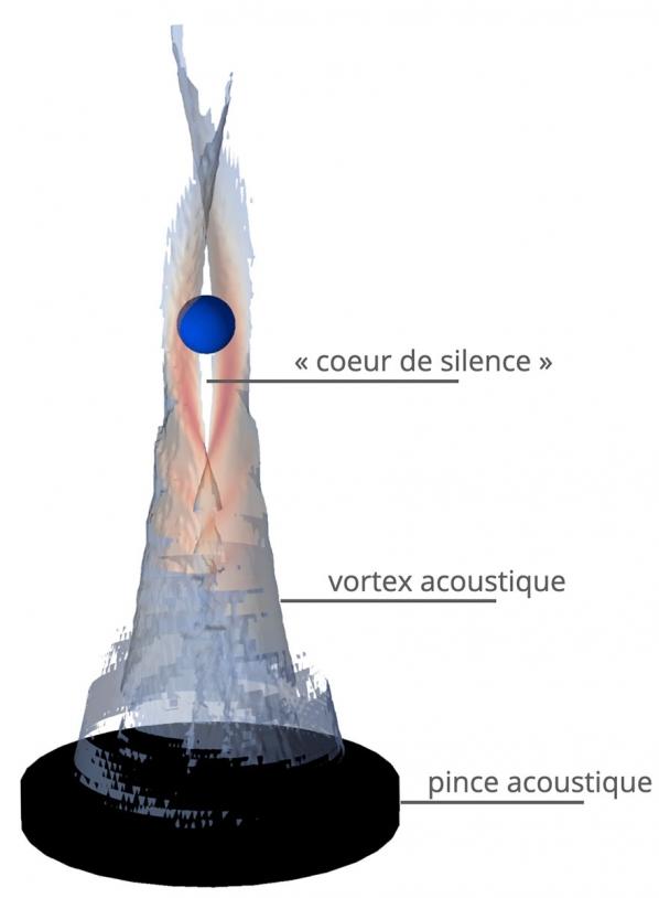 Principe de la pince acoustique de l'expérience Télémaque.Principe d'une pince acoustique